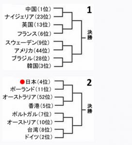 江宏傑選手のリオオリンピックの試合結果はどうだった