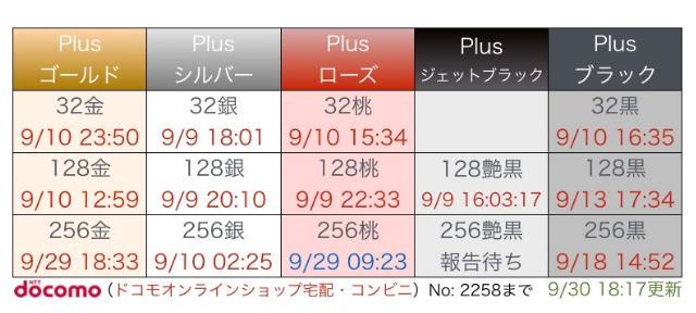 iphone7plus 在庫と入荷状況。10/1予約してなくても手に入るお店