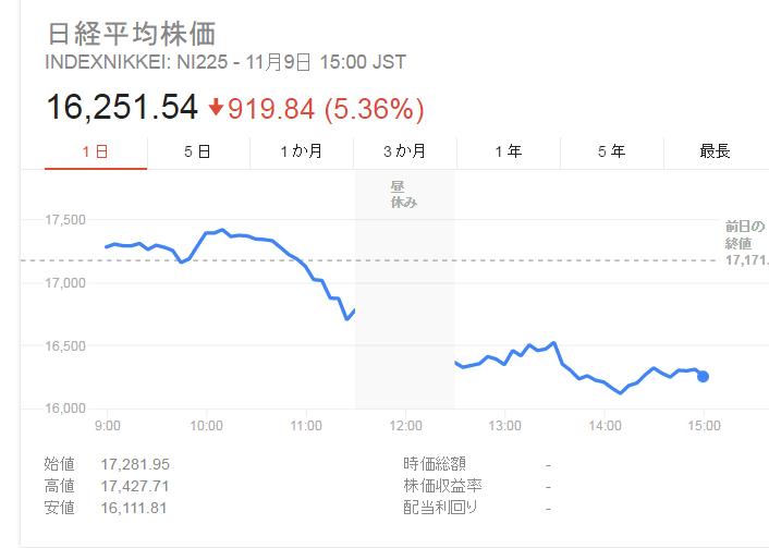 トランプ大統領誕生で株価は下がった。しかしなぜあがったのか?