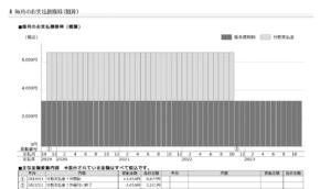 最終2 毎月の金額の推移グラフ