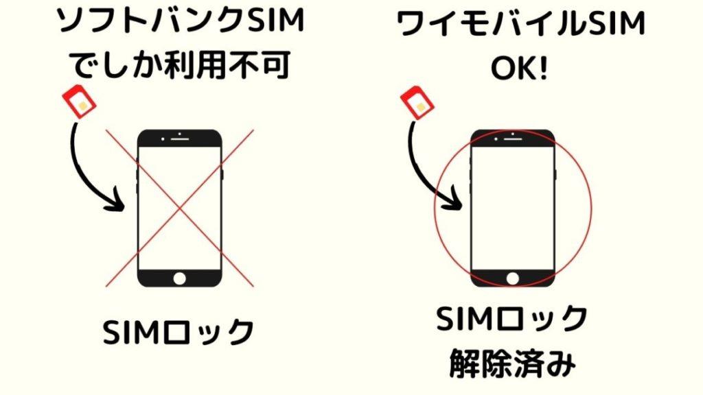 SY-SIMロック解除