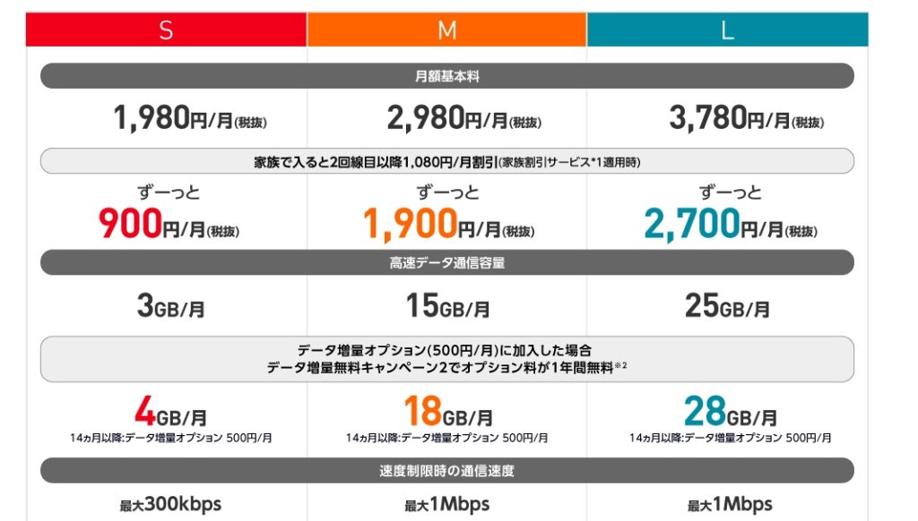 ワイモバイル料金表