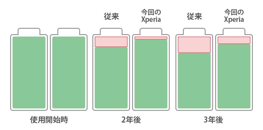 Xperia 10 III battery2