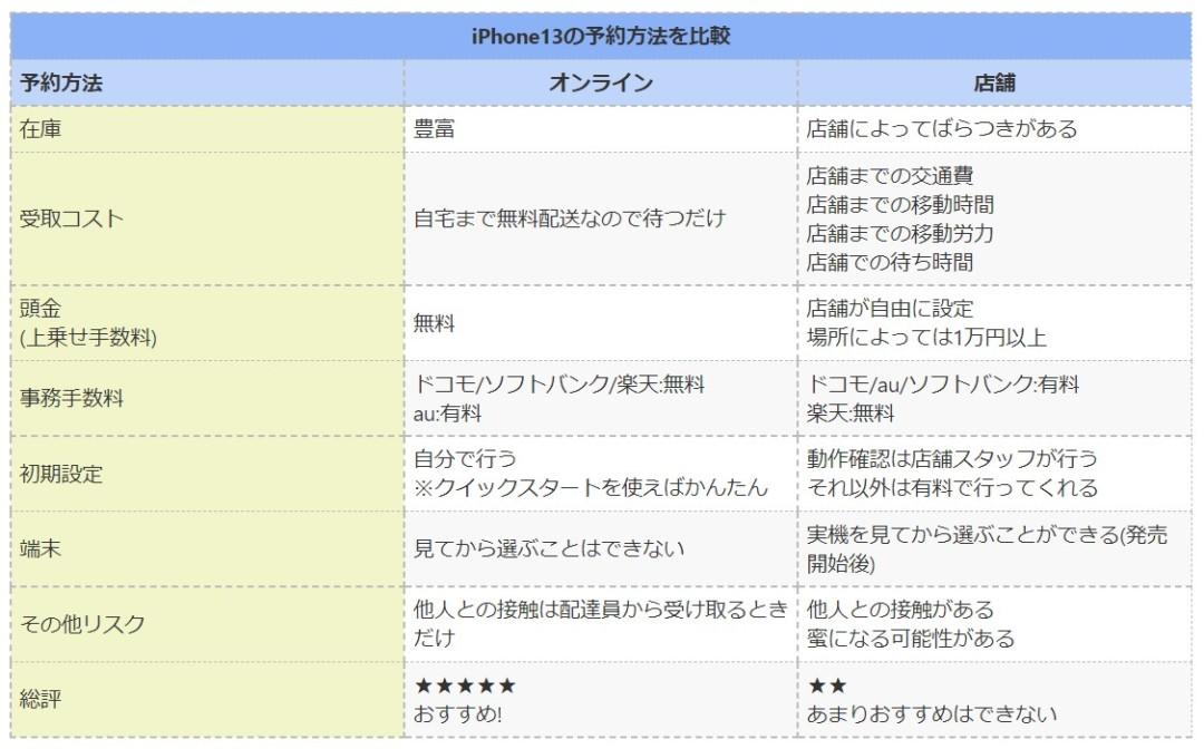 iPhone13の予約方法を比較|オンラインと店舗